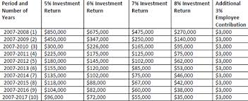 Calpers 2 At 60 Chart How Retroactive Pension Increases And Lower Investment