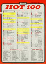 You Don T Know What Love Is Chart How A Rule Change Helped Topple A Signature Beatles Chart Record
