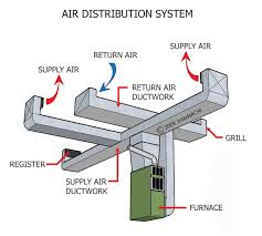 air conditioning ductwork. duct work and flexible \u2013 aer tech #b8131a air conditioning ductwork