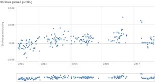 Combo Chart Qlik Sense Combo Charts Qlik Sense For Developers