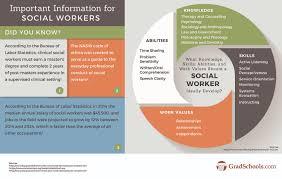 online social work graduate programs online social work degrees online graduate programs in social work student skills profile
