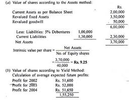 Valuation Of Goodwill And Shares Accounting