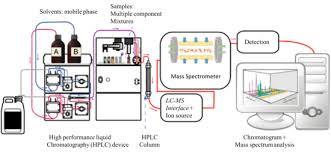 Hplc Principle Liquid Chromatography Mass Spectrometry Wikipedia