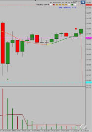 Swiss Charts 2015 Usdchf H1 15 January 2015 1375 Pips Today Charts 15