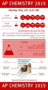 best ap chemistry exam ideas study chemistry  ap chemistry 2015 infographic