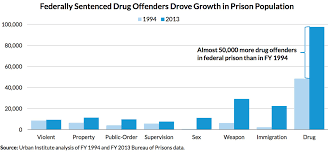 Why Cutting Federal Drug Sentences Is A Big Deal In 2