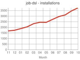 Job Dsl Plugin Jenkins Jenkins Wiki Devops Diagram