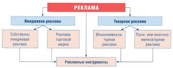 Реклама и ее виды реферат Интересное в мире сегодня mebel zavod ru того реклама и ее виды реферат смену