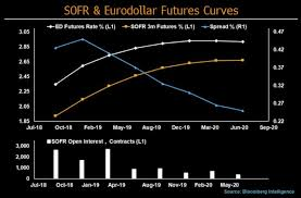 Libor Chart Bloomberg Sofrs Growing Use Means Its When Not If It Replaces