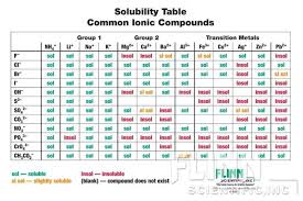 Solubility Rules Chart Ap6901 Flinn Scientific