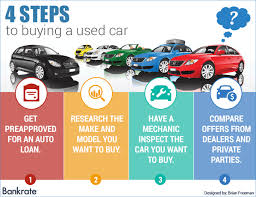 Infographic    Steps to Buying A Used Car   CarHistory Dividend Daze
