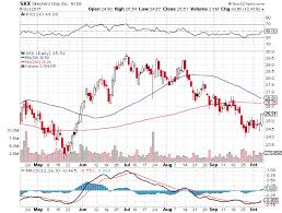 Sell Bear Call Credit Spread Option For Skechers U S A Inc