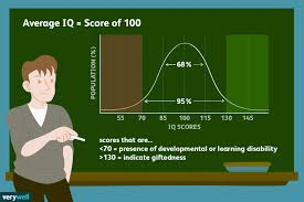 Standard Iq Chart What The Average Iq Is And What It Means