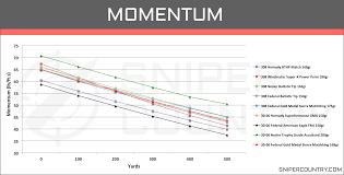 Remington 30 06 Trajectory Chart 308 Win Vs 30 06 Springfield Cartridge Comparison