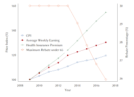 figure 1 index of cpi awe and health insurance premium 100 in year 2009 and the maximum rebate rate