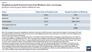 Medicare Vs Medicaid Chart The High Price Of Hospital Care Center For American Progress