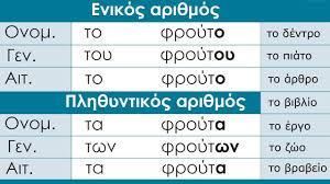 Greek Grammar Nouns Of Neuter Gender