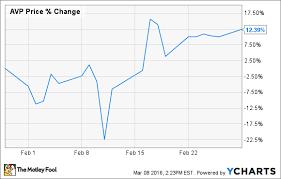 Why Avon Products Stock Climbed 12 4 Last Month Nasdaq Com