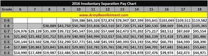 Military Pay Chart 2016 Navy Va Pay Chart 2016 Qmsdnug Org
