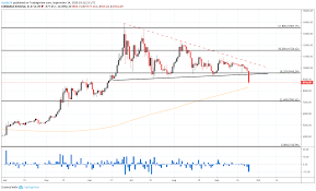 Bitcoin 1 Minute Chart Bitcoin Price Plunges Through Support Eth Xrp Ltc Slide
