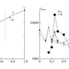 Alexandr BUSH | Sc.D. (Physics Sciences, Sciences in Material Tech ...