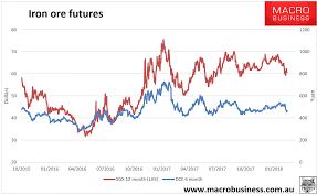 Daily Iron Ore Price Update Steel Break Macrobusiness