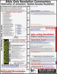 Chronology Of Revelation Chart Pdf Chart Of Bible Chronology And World History Outline Of