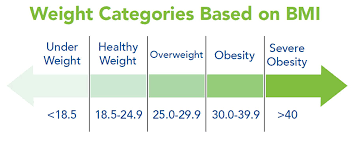 Is My Child Obese Chart What Is Obesity Obesity Action Coalition
