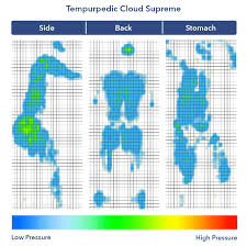 Tempurpedic Firmness Chart Tempurpedic Tempur Cloud Supreme Review Memory Foam Bed