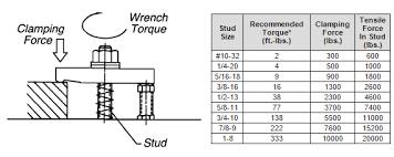 Oetiker Clamp Chart How To Calculate Clamping Force In Fixture Design Carr Lane