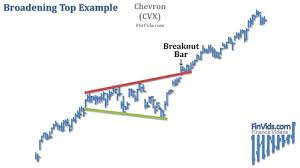 Broadening Pattern Charts 22 Up To Date Megaphone Chart Pattern