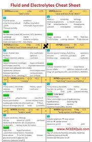 Nurse Charting Cheat Sheet Nursing Mnemonics Fluid And Electrolytes Cheat Sheet