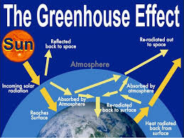green house effect what is the greenhouse effect market business news