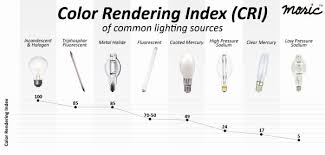 Cri Chart In 2019 Color Rendering Index Lighting Color