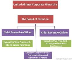 United Airlines Corporate Hierarchy United Airlines The