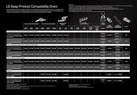Ls Swap Compatibility Chart Ls Swap Engine Swap Ls Engine