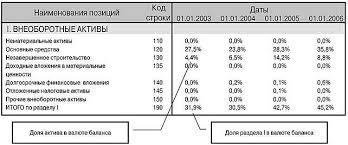 Финансовый анализ предприятия по балансу Лист Баланс  Финансовый анализ структуры баланса проводится по блокам определяется доля внеоборотных и оборотных активов в валюте баланса далее рассматривается доля их