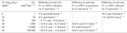 Hess Effect Of Disdrometer Type On Rain Drop Size