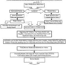 Flowchart Of Digestive System Flowchart In Word