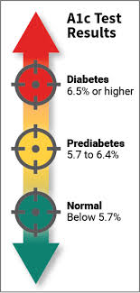 A1c 5 7 Average Blood Sugar Chart Hba1c Hemoglobin A1c A1c Chart Test Levels Normal Range