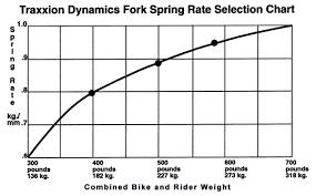 Ohlins Rear Shock Spring Rate Chart Spring Rates Suspension Set Up And Mods