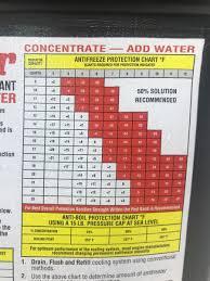 Indmar Antifreeze Propylene Glycol Gallon