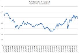 Kohler Blows Smoke On The Australian Dollar Macrobusiness