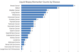 Cancer Chart Chart Of The Week Liquid Biopsy Focused On Lung Cancer
