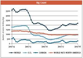 North America Rig Count Chart Attractive Opportunities In Upstream Oil Gas Valve World