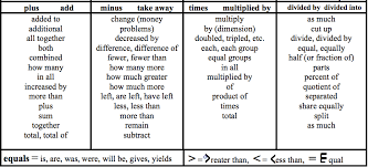 Math Word Problem Key Words Chart Word Problems Ms Davis Integrated Website
