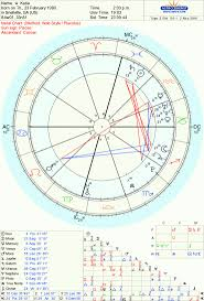 Find Your Natal Chart Retrograde Planets In The Birth Chart Katie Turner Know