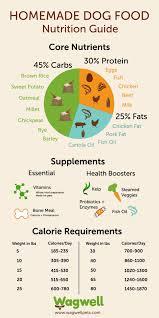 10 Best Dog Food Nutrition Infographics Ever Made Make