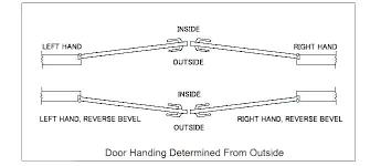 Commercial Door Handing Chart Rh Door Swing Affairstocater Co
