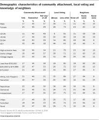Research Tables Appendix B Detailed Tables Of Demographic Characteristics